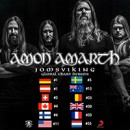 Amon Amarth new album 'Jomsviking' smashes charts around the world